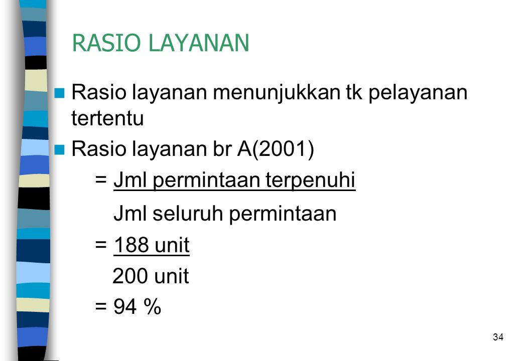 34 RASIO LAYANAN  Rasio layanan menunjukkan tk pelayanan tertentu  Rasio layanan br A(2001) = Jml permintaan terpenuhi Jml seluruh permintaan = 188