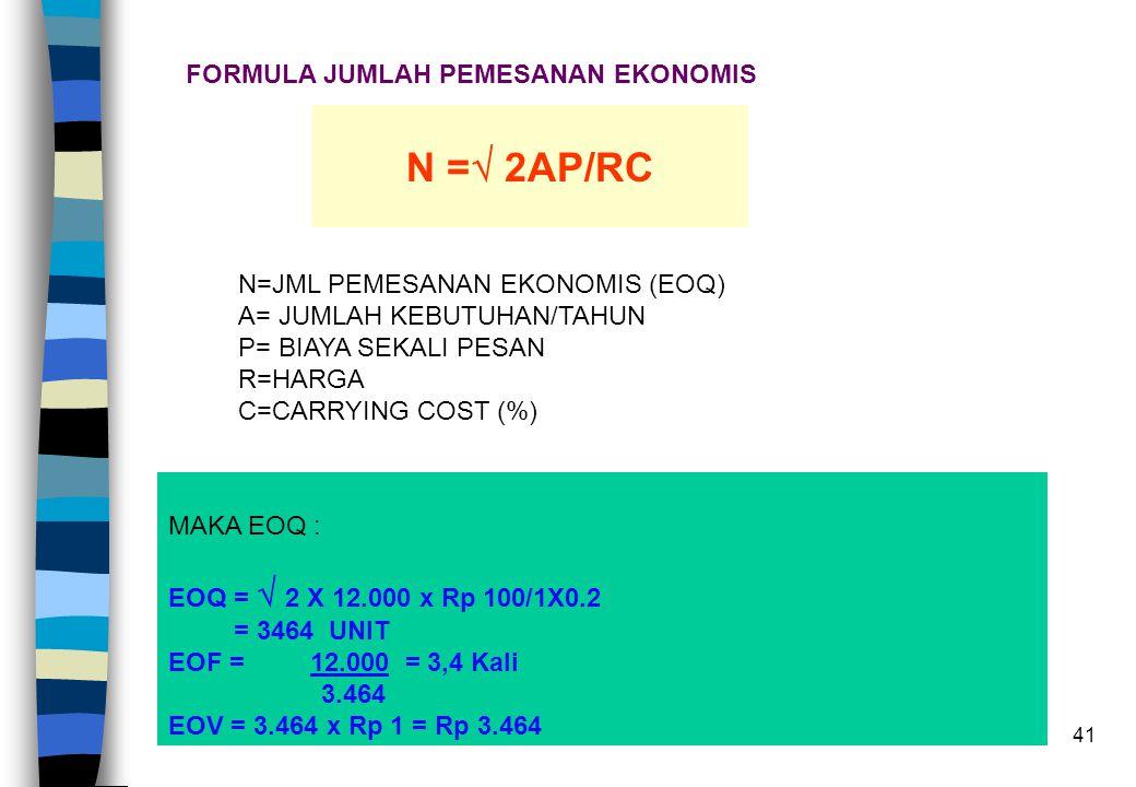 41 FORMULA JUMLAH PEMESANAN EKONOMIS N =  2AP/RC N=JML PEMESANAN EKONOMIS (EOQ) A= JUMLAH KEBUTUHAN/TAHUN P= BIAYA SEKALI PESAN R=HARGA C=CARRYING CO
