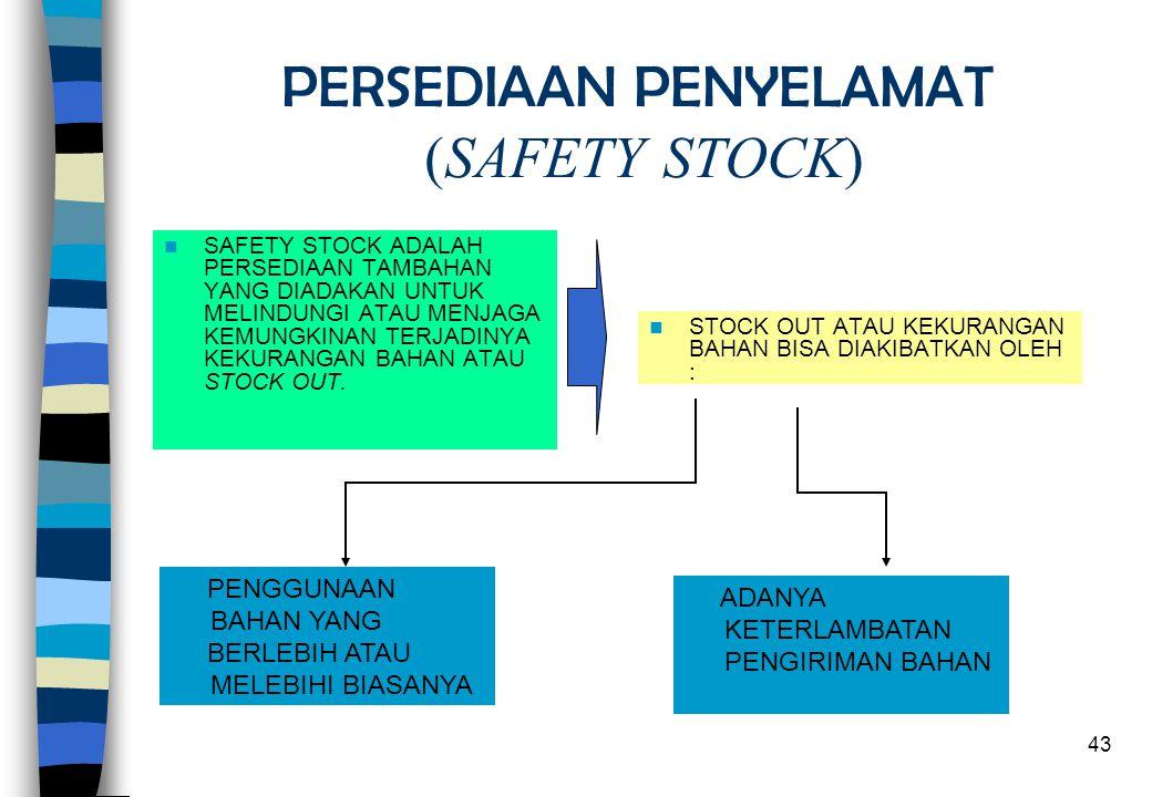 43 PERSEDIAAN PENYELAMAT (SAFETY STOCK)  SAFETY STOCK ADALAH PERSEDIAAN TAMBAHAN YANG DIADAKAN UNTUK MELINDUNGI ATAU MENJAGA KEMUNGKINAN TERJADINYA K