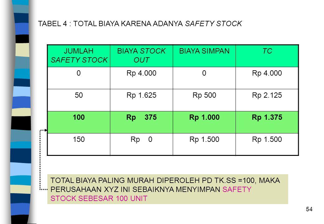 54 TABEL 4 : TOTAL BIAYA KARENA ADANYA SAFETY STOCK JUMLAH SAFETY STOCK BIAYA STOCK OUT BIAYA SIMPANTC 0Rp 4.0000 50Rp 1.625Rp 500Rp 2.125 100Rp 375Rp