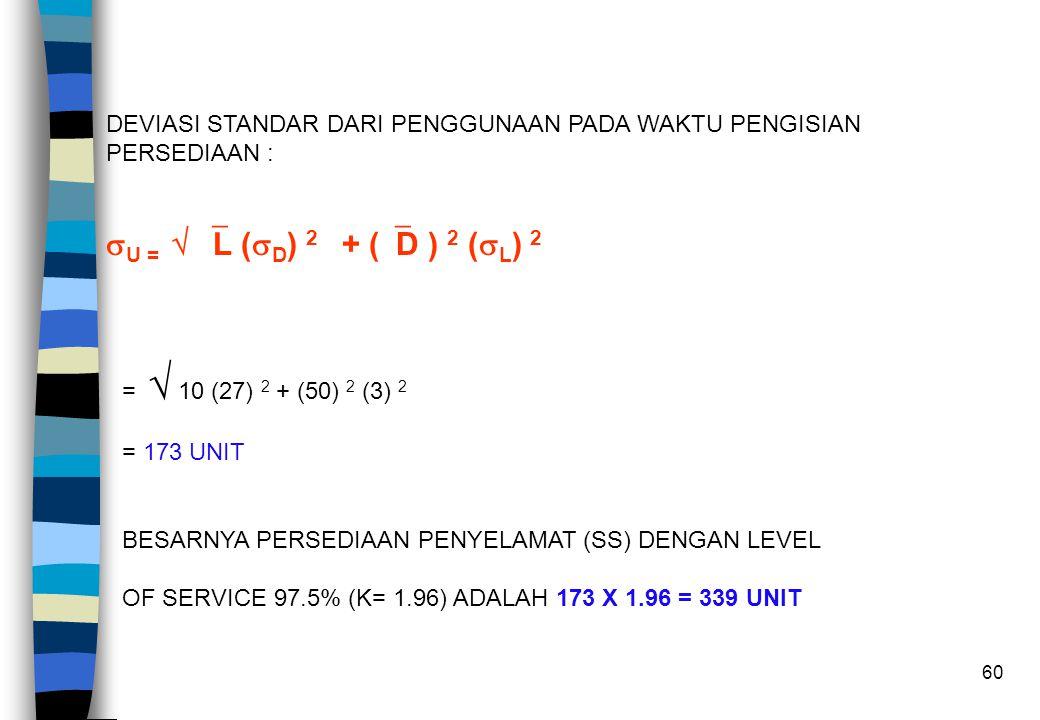 60 DEVIASI STANDAR DARI PENGGUNAAN PADA WAKTU PENGISIAN PERSEDIAAN :  U =   L (  D ) 2 + (  D ) 2 (  L ) 2 =  10 (27) 2 + (50) 2 (3) 2 = 173 UN