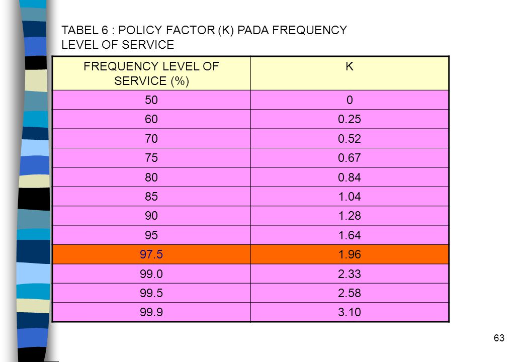 63 TABEL 6 : POLICY FACTOR (K) PADA FREQUENCY LEVEL OF SERVICE FREQUENCY LEVEL OF SERVICE (%) K 500 600.25 700.52 750.67 800.84 851.04 901.28 951.64 97.51.96 99.02.33 99.52.58 99.93.10