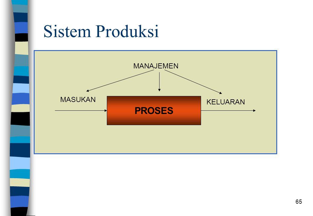 65 Sistem Produksi PROSES MASUKAN KELUARAN MANAJEMEN