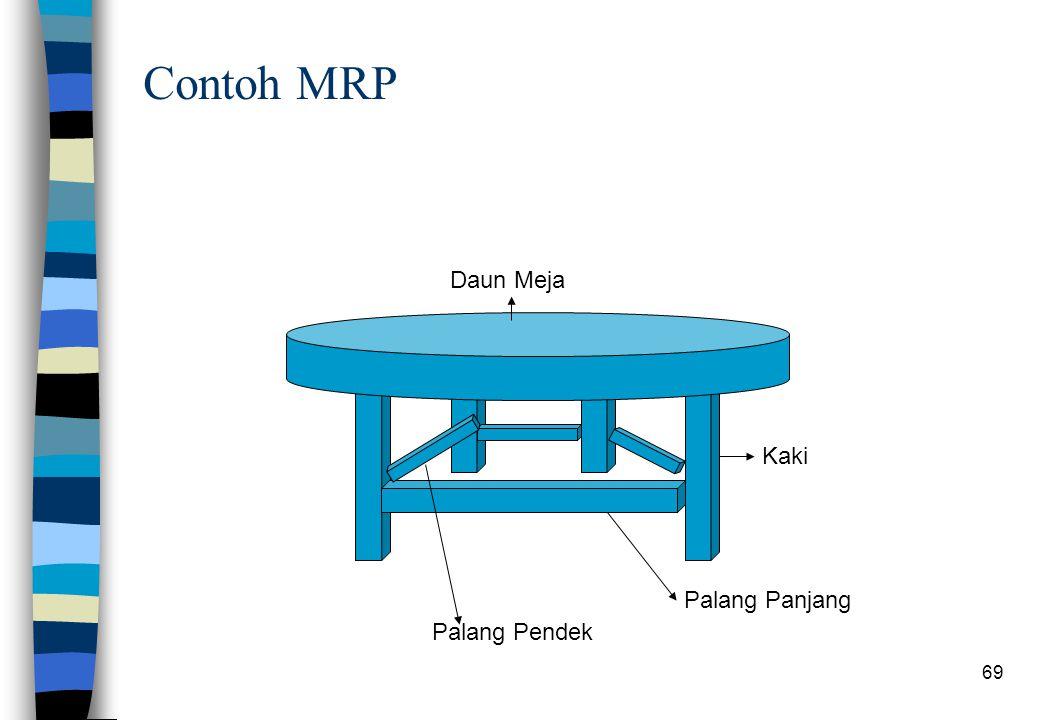 69 Contoh MRP Daun Meja Kaki Palang Panjang Palang Pendek