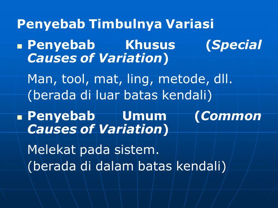 Penyebab Timbulnya Variasi   Penyebab Khusus (Special Causes of Variation) Man, tool, mat, ling, metode, dll. (berada di luar batas kendali)   Pen