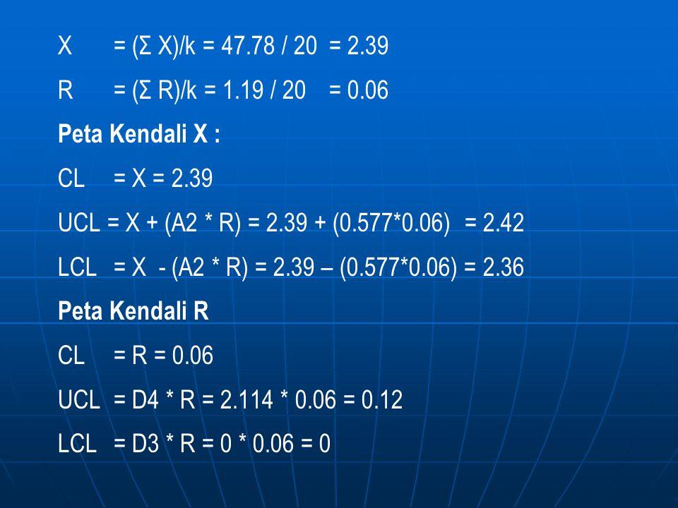 X = (Σ X)/k = 47.78 / 20 = 2.39 R = (Σ R)/k = 1.19 / 20 = 0.06 Peta Kendali X : CL= X = 2.39 UCL = X + (A2 * R) = 2.39 + (0.577*0.06) = 2.42 LCL = X -