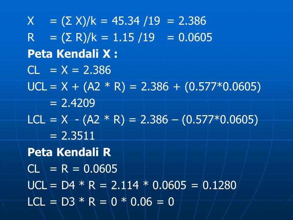 X = (Σ X)/k = 45.34 /19 = 2.386 R = (Σ R)/k = 1.15 /19= 0.0605 Peta Kendali X : CL= X = 2.386 UCL= X + (A2 * R) = 2.386 + (0.577*0.0605) = 2.4209 LCL=