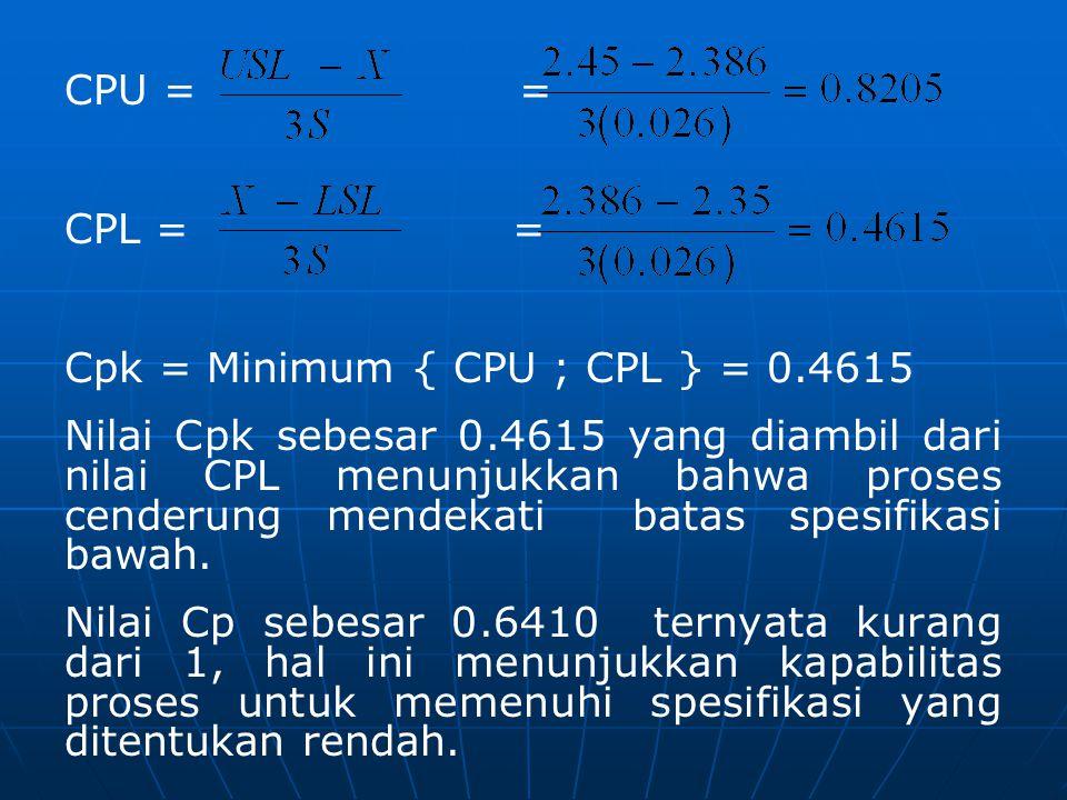 CPU = = CPL = = Cpk = Minimum { CPU ; CPL } = 0.4615 Nilai Cpk sebesar 0.4615 yang diambil dari nilai CPL menunjukkan bahwa proses cenderung mendekati