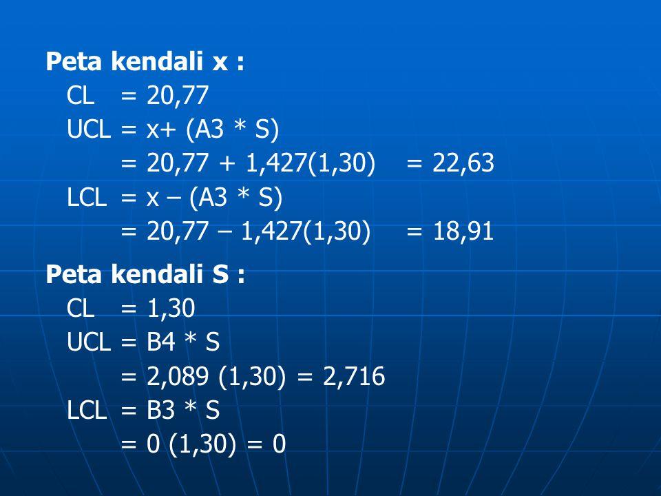Peta kendali x : CL= 20,77 UCL= x+ (A3 * S) = 20,77 + 1,427(1,30)= 22,63 LCL= x – (A3 * S) = 20,77 – 1,427(1,30)= 18,91 Peta kendali S : CL= 1,30 UCL=
