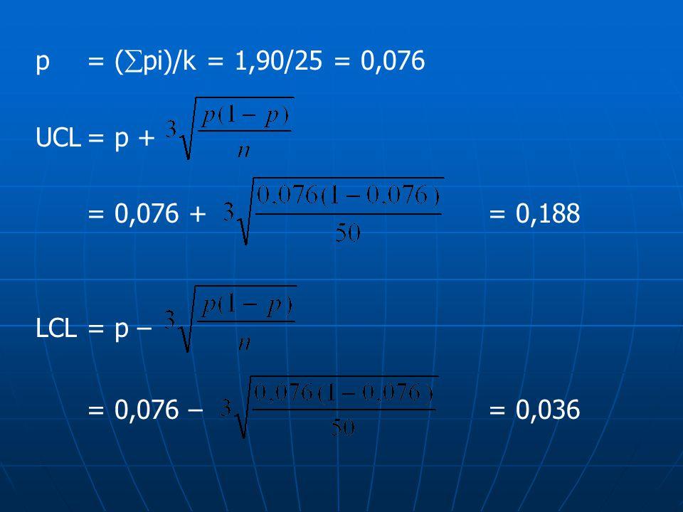 p = (  pi)/k = 1,90/25 = 0,076 UCL= p + = 0,076 + = 0,188 LCL= p – = 0,076 – = 0,036