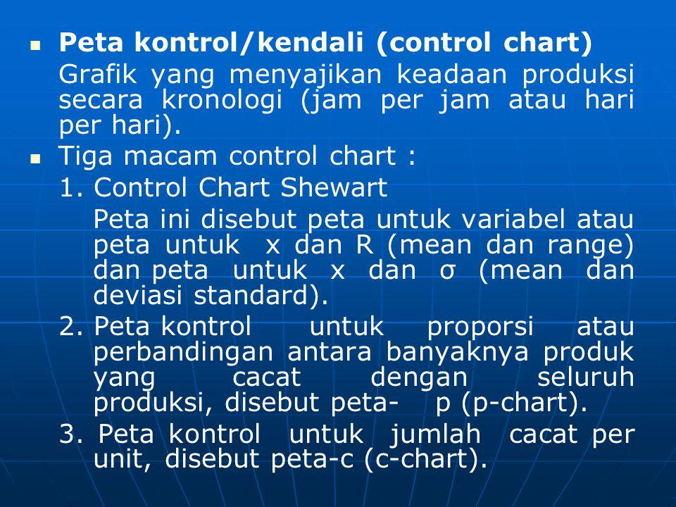  Peta kontrol/kendali (control chart) Grafik yang menyajikan keadaan produksi secara kronologi (jam per jam atau hari per hari).   Tiga macam con