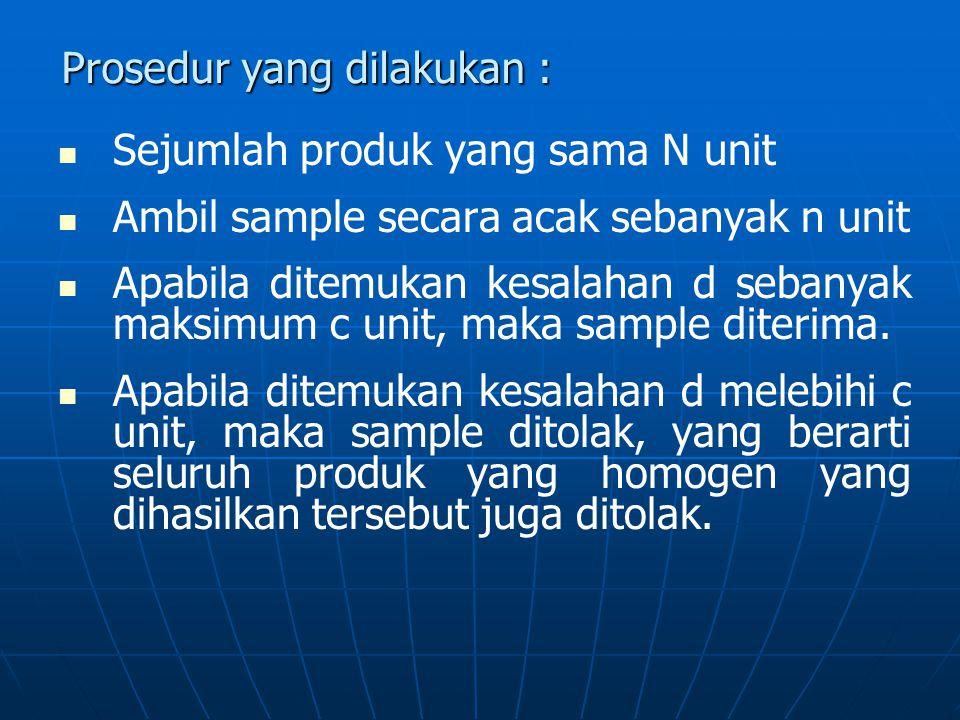 Prosedur yang dilakukan :   Sejumlah produk yang sama N unit   Ambil sample secara acak sebanyak n unit   Apabila ditemukan kesalahan d sebanyak