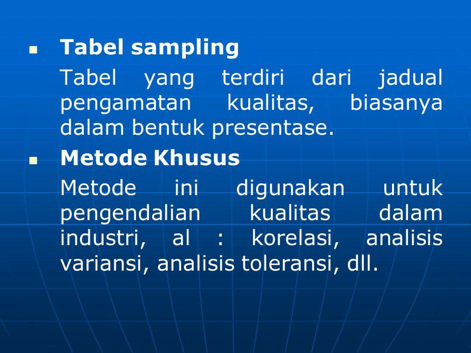   Tabel sampling Tabel yang terdiri dari jadual pengamatan kualitas, biasanya dalam bentuk presentase.   Metode Khusus Metode ini digunakan untuk