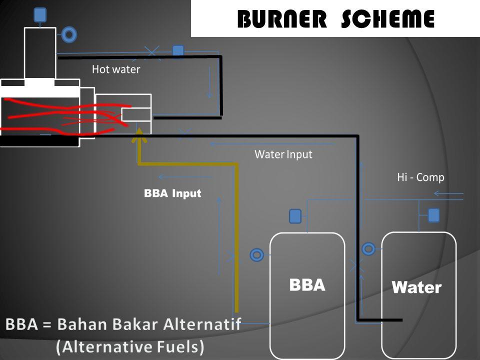 BURNER SCHEME