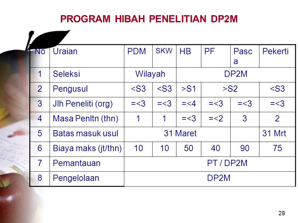 28 PROGRAM HIBAH PENELITIAN DP2M NoUraianPDM SKW HBPFPasc a Pekerti 1SeleksiWilayahDP2M 2Pengusul<S3 >S1>S2<S3 3Jlh Peneliti (org)=<3 =<4=<3 4Masa Pen