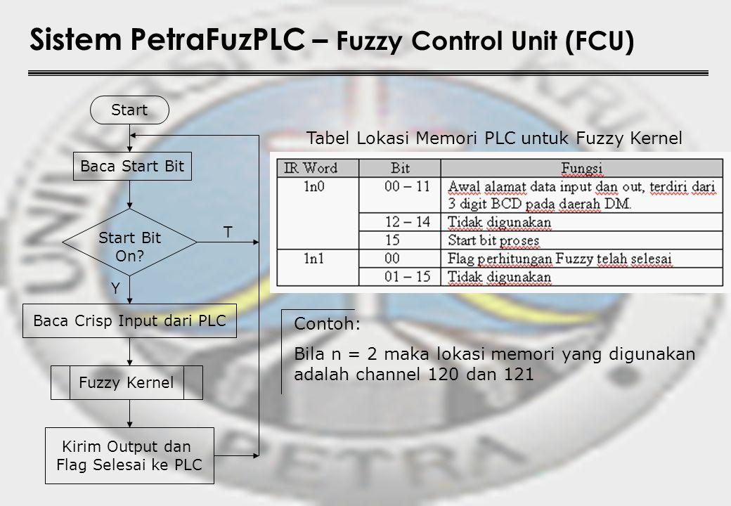 Sistem PetraFuzPLC – Fuzzy Control Unit (FCU) Start Start Bit On? Fuzzy Kernel Baca Start Bit Baca Crisp Input dari PLC Kirim Output dan Flag Selesai