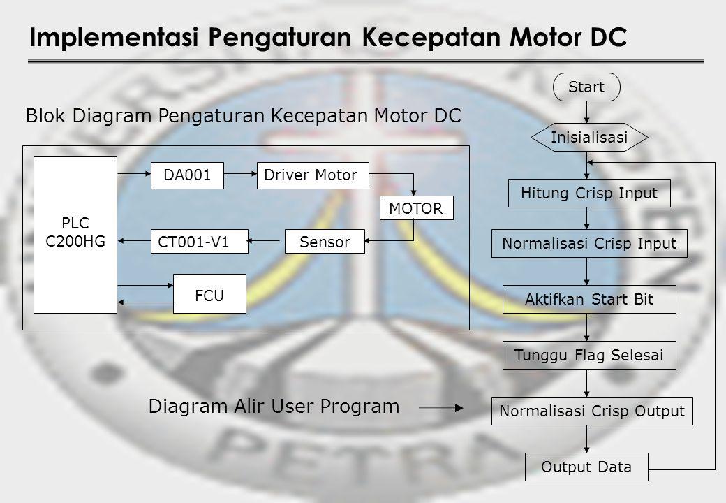 Implementasi Pengaturan Kecepatan Motor DC Blok Diagram Pengaturan Kecepatan Motor DC Start Inisialisasi Hitung Crisp Input Normalisasi Crisp Input Ak