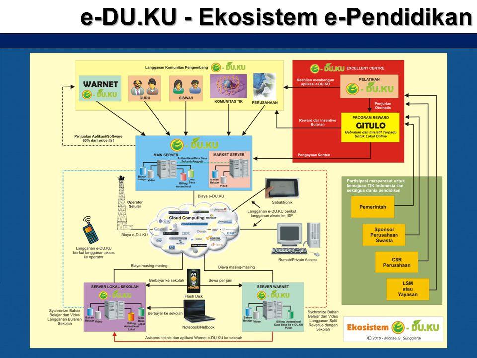 e-DU.KU - Ekosistem e-Pendidikan