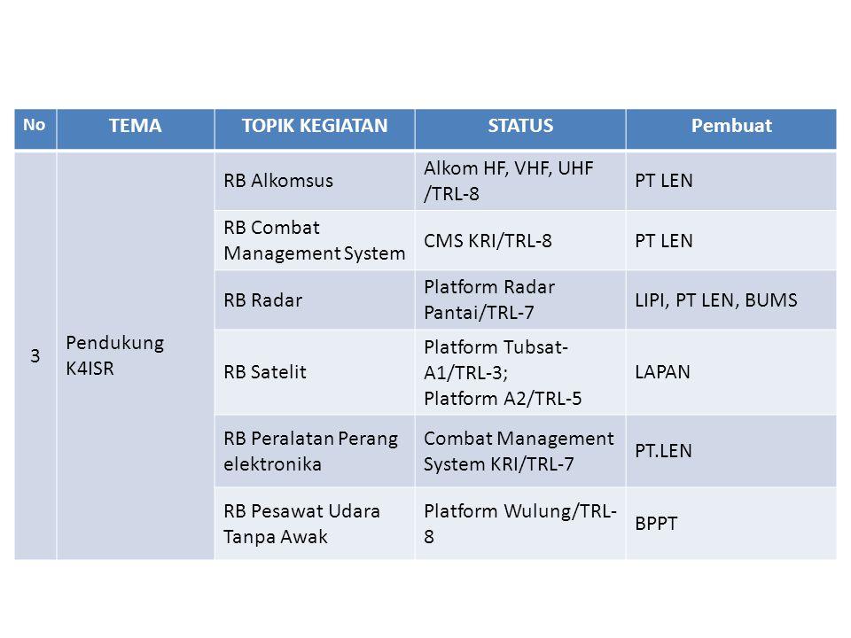 No TEMATOPIK KEGIATANSTATUSPembuat 3 Pendukung K4ISR RB Alkomsus Alkom HF, VHF, UHF /TRL-8 PT LEN RB Combat Management System CMS KRI/TRL-8PT LEN RB R