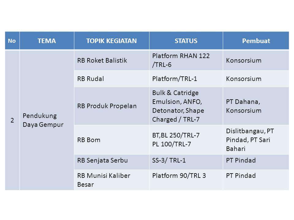No TEMATOPIK KEGIATANSTATUSPembuat 3 Pendukung K4ISR RB Alkomsus Alkom HF, VHF, UHF /TRL-8 PT LEN RB Combat Management System CMS KRI/TRL-8PT LEN RB Radar Platform Radar Pantai/TRL-7 LIPI, PT LEN, BUMS RB Satelit Platform Tubsat- A1/TRL-3; Platform A2/TRL-5 LAPAN RB Peralatan Perang elektronika Combat Management System KRI/TRL-7 PT.LEN RB Pesawat Udara Tanpa Awak Platform Wulung/TRL- 8 BPPT