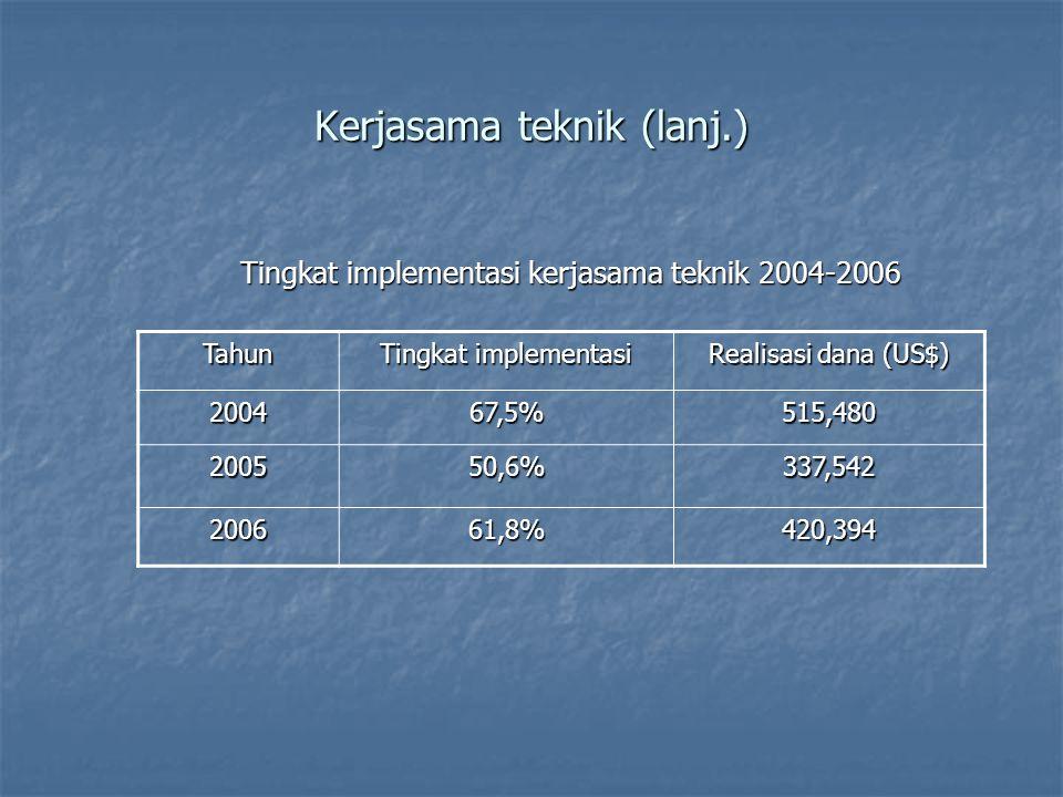 Kerjasama teknik (lanj.) Tingkat implementasi kerjasama teknik 2004-2006 Tahun Tingkat implementasi Realisasi dana (US$) 200467,5%515,480 200550,6%337,542 200661,8%420,394