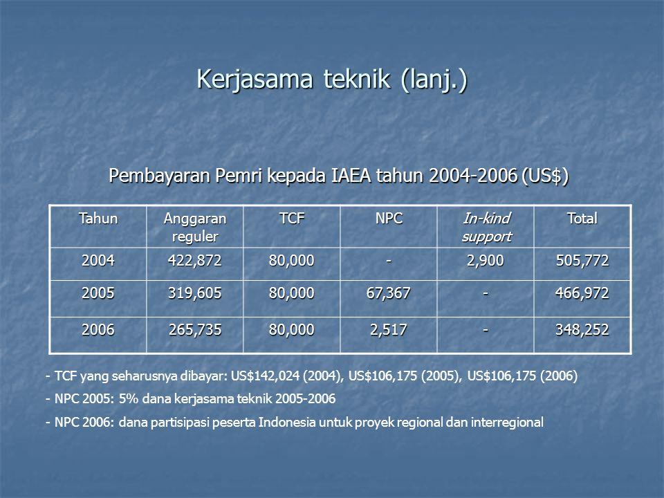 Kerjasama teknik (lanj.) Pembayaran Pemri kepada IAEA tahun 2004-2006 (US$) Tahun Anggaran reguler TCFNPC In-kind support Total 2004422,87280,000-2,900505,772 2005319,60580,00067,367-466,972 2006265,73580,0002,517-348,252 - TCF yang seharusnya dibayar: US$142,024 (2004), US$106,175 (2005), US$106,175 (2006) - NPC 2005: 5% dana kerjasama teknik 2005-2006 - NPC 2006: dana partisipasi peserta Indonesia untuk proyek regional dan interregional