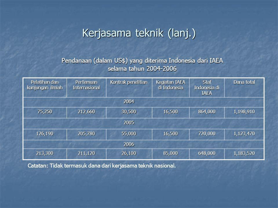 Kerjasama teknik (lanj.) Pendanaan (dalam US$) yang diterima Indonesia dari IAEA selama tahun 2004-2006 Pelatihan dan kunjungan ilmiah Pertemuan Internasional Kontrak penelitian Kegiatan IAEA di Indonesia Staf Indonesia di IAEA Dana total 2004 75,250212,66030,50016,500864,0001,198,910 2005 126,190205,78055,00016,500720,0001,123,470 2006 213,300211,12026,10085,000648,0001,183,520 Catatan: Tidak termasuk dana dari kerjasama teknik nasional.