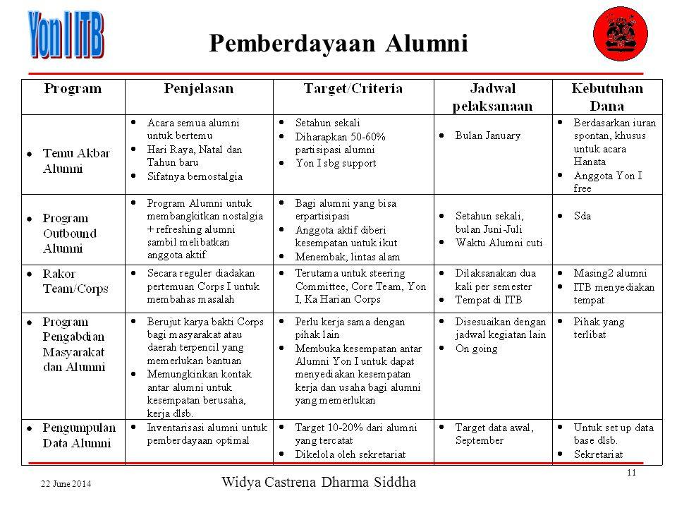 Widya Castrena Dharma Siddha 22 June 2014 11 Pemberdayaan Alumni