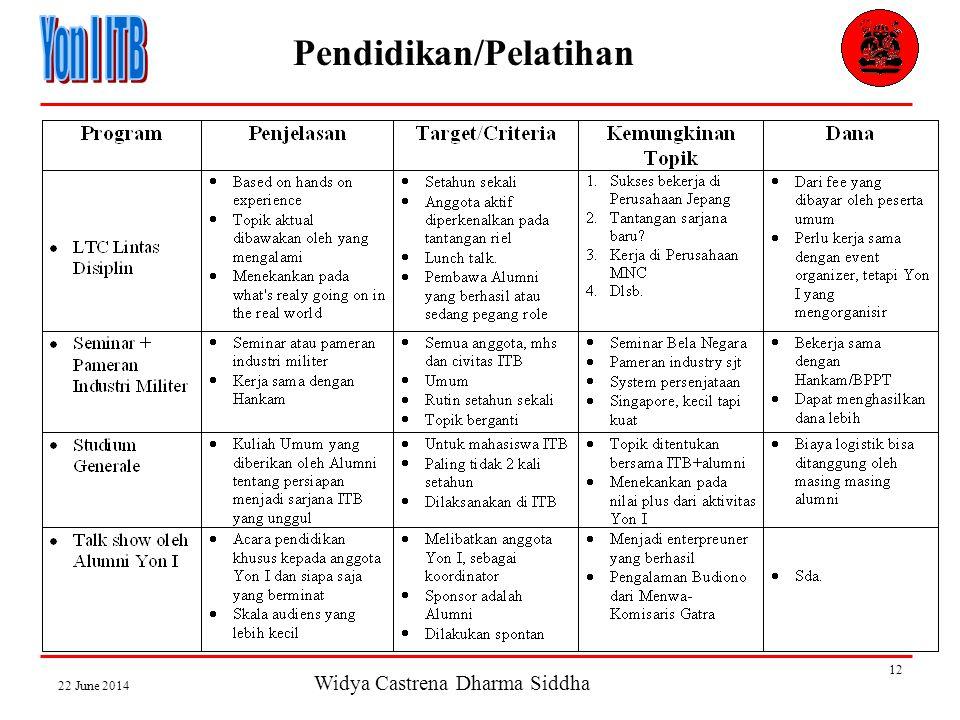 Widya Castrena Dharma Siddha 22 June 2014 12 Pendidikan/Pelatihan