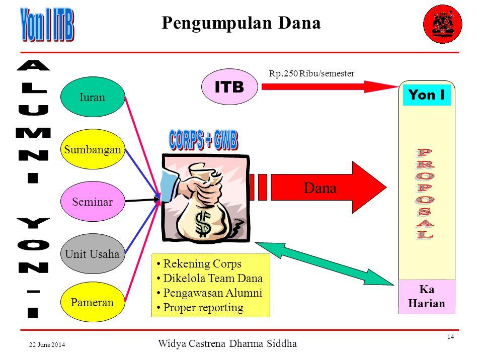 Widya Castrena Dharma Siddha 22 June 2014 14 Pengumpulan Dana Iuran Sumbangan Seminar Unit Usaha Pameran ITB Rp.250 Ribu/semester Yon I Ka Harian Dana