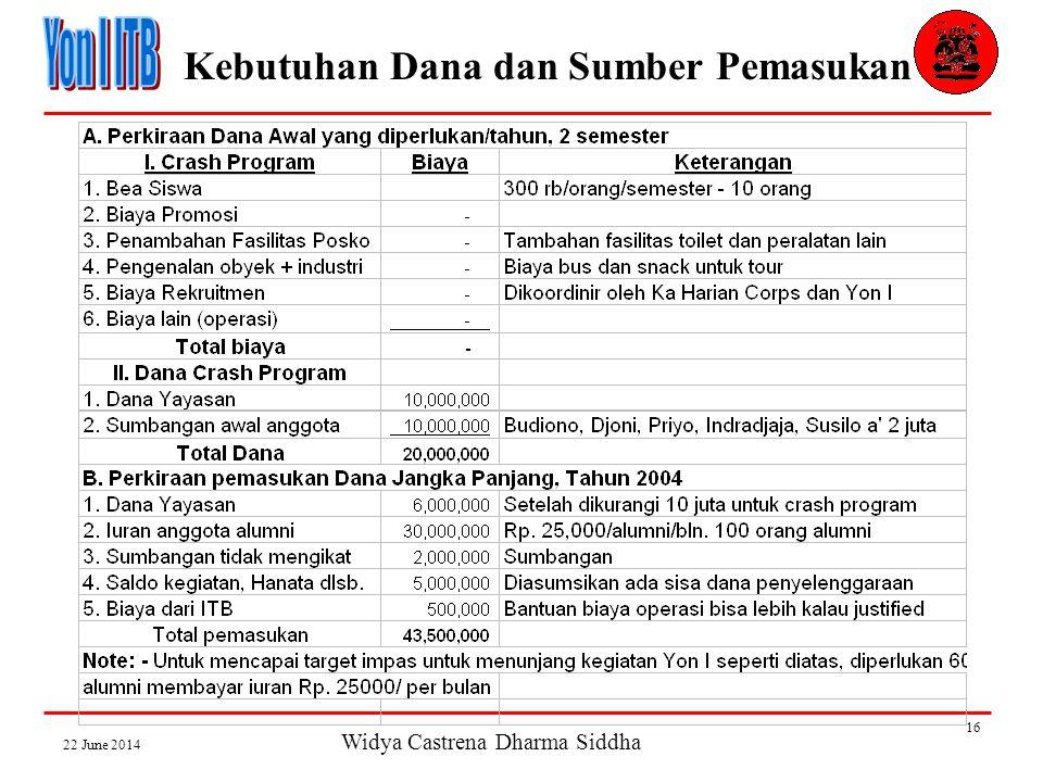Widya Castrena Dharma Siddha 22 June 2014 16 Kebutuhan Dana dan Sumber Pemasukan