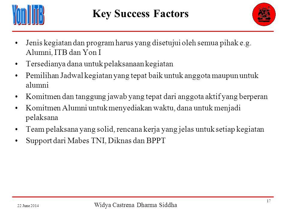 Widya Castrena Dharma Siddha 22 June 2014 17 Key Success Factors •Jenis kegiatan dan program harus yang disetujui oleh semua pihak e.g.