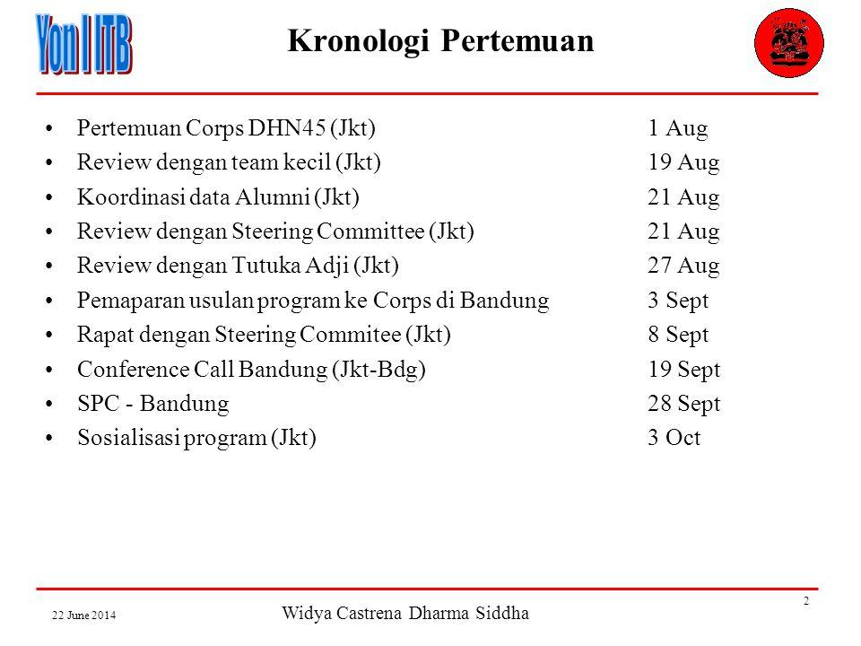 Widya Castrena Dharma Siddha 22 June 2014 2 Kronologi Pertemuan •Pertemuan Corps DHN45 (Jkt)1 Aug •Review dengan team kecil (Jkt)19 Aug •Koordinasi data Alumni (Jkt)21 Aug •Review dengan Steering Committee (Jkt)21 Aug •Review dengan Tutuka Adji (Jkt) 27 Aug •Pemaparan usulan program ke Corps di Bandung3 Sept •Rapat dengan Steering Commitee (Jkt)8 Sept •Conference Call Bandung (Jkt-Bdg)19 Sept •SPC - Bandung28 Sept •Sosialisasi program (Jkt)3 Oct