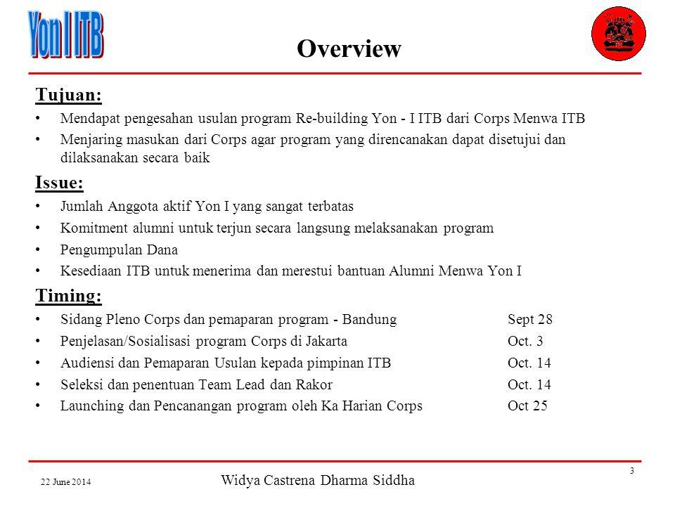 Widya Castrena Dharma Siddha 22 June 2014 3 Overview Tujuan: •Mendapat pengesahan usulan program Re-building Yon - I ITB dari Corps Menwa ITB •Menjaring masukan dari Corps agar program yang direncanakan dapat disetujui dan dilaksanakan secara baik Issue: •Jumlah Anggota aktif Yon I yang sangat terbatas •Komitment alumni untuk terjun secara langsung melaksanakan program •Pengumpulan Dana •Kesediaan ITB untuk menerima dan merestui bantuan Alumni Menwa Yon I Timing: •Sidang Pleno Corps dan pemaparan program - BandungSept 28 •Penjelasan/Sosialisasi program Corps di JakartaOct.