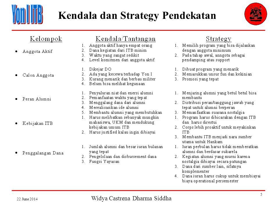 Widya Castrena Dharma Siddha 22 June 2014 5 Kendala dan Strategy Pendekatan