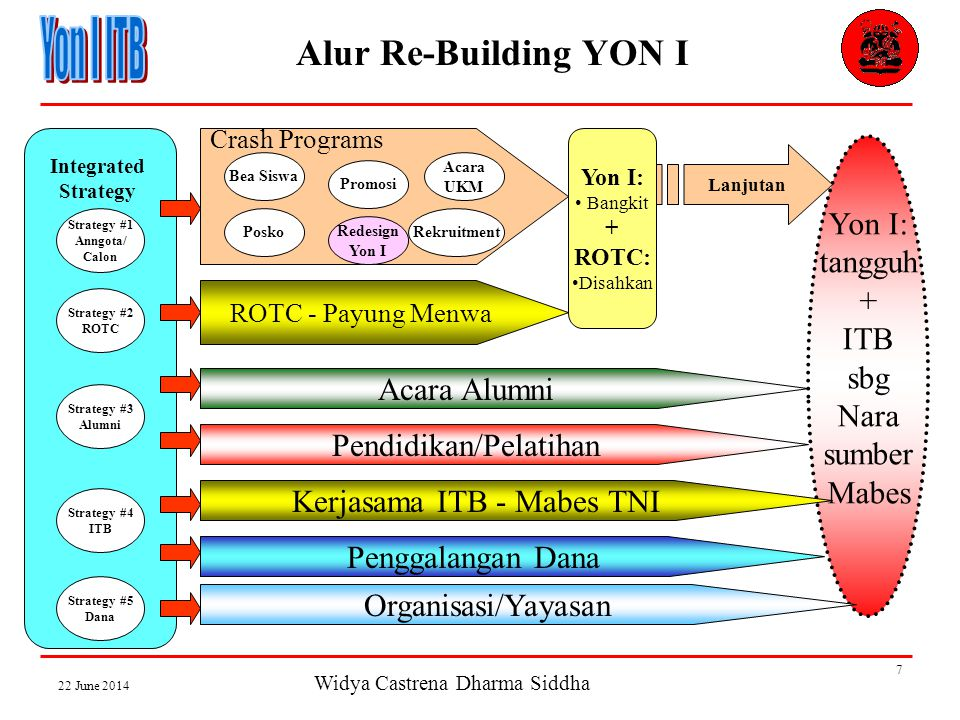 Widya Castrena Dharma Siddha 22 June 2014 7 Alur Re-Building YON I Yon I: tangguh + ITB sbg Nara sumber Mabes ROTC - Payung Menwa Penggalangan Dana Cr