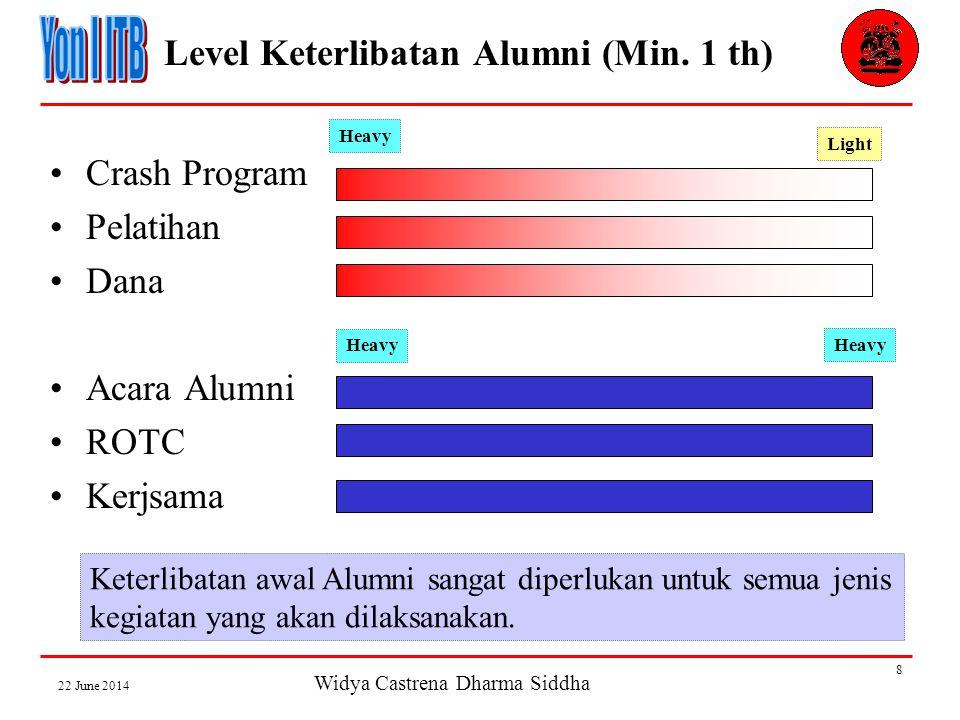 Widya Castrena Dharma Siddha 22 June 2014 8 Level Keterlibatan Alumni (Min.