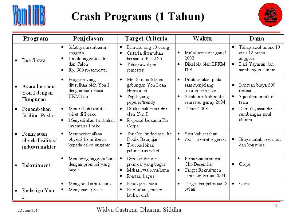 Widya Castrena Dharma Siddha 22 June 2014 9 Crash Programs (1 Tahun)
