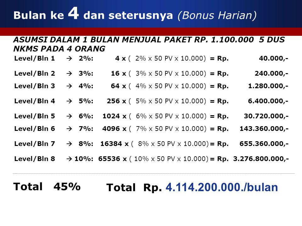  2%: 4 x ( 2% x 50 PV x 10.000)  3%: 16 x ( 3% x 50 PV x 10.000)  4%: 64 x ( 4% x 50 PV x 10.000)  5%: 256 x ( 5% x 50 PV x 10.000) Level/Bln 1 Level/Bln 2 Level/Bln 3 Level/Bln 4 Level/Bln 5  6%: 1024 x ( 6% x 50 PV x 10.000) Total Rp.