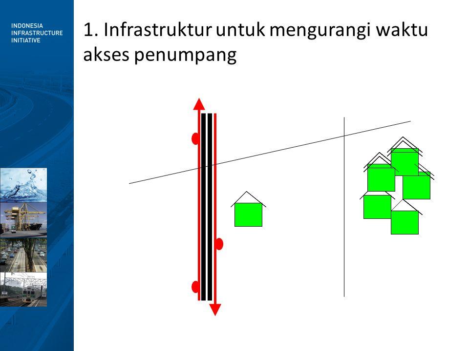 • Bagaimana penumpang berjalan ke jalur bus.