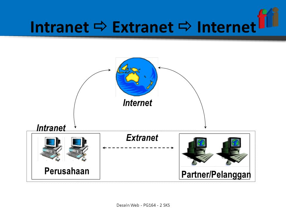 Intranet  Extranet  Internet Intranet Extranet Internet Perusahaan Partner/Pelanggan Desain Web - PG164 - 2 SKS
