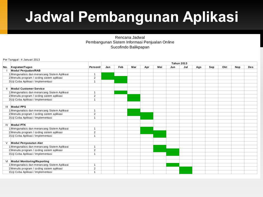 Jadwal Pembangunan Aplikasi