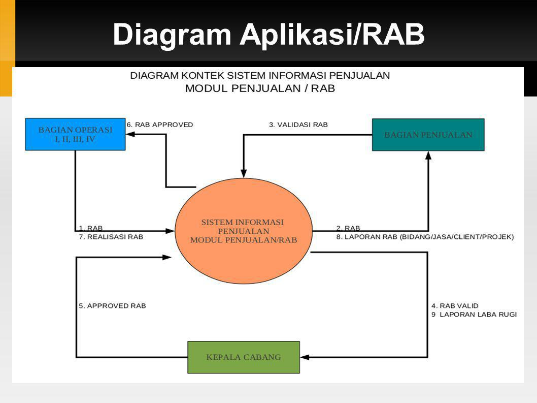 Diagram Aplikasi/RAB