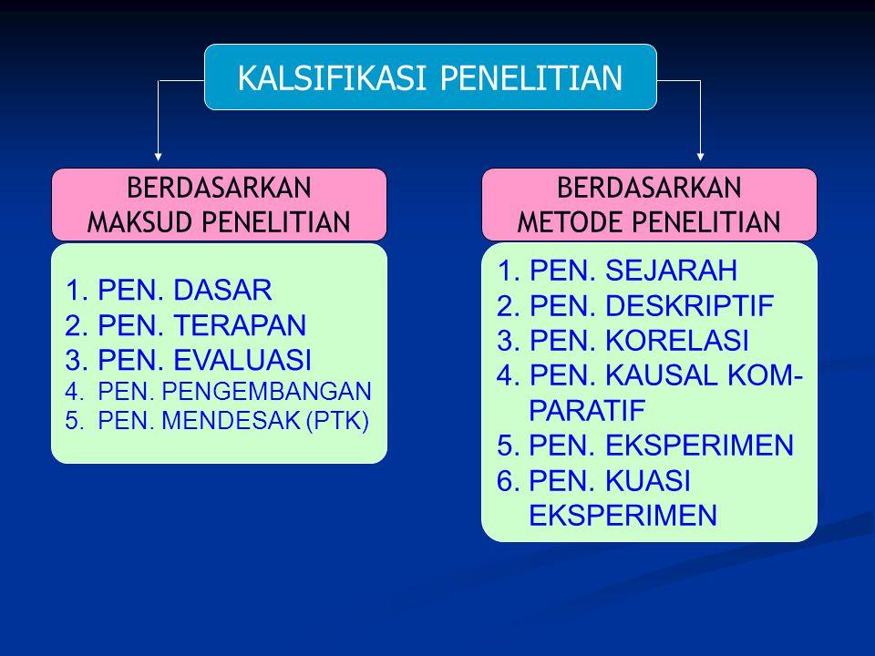 KALSIFIKASI PENELITIAN BERDASARKAN MAKSUD PENELITIAN BERDASARKAN METODE PENELITIAN 1.PEN. DASAR 2.PEN. TERAPAN 3.PEN. EVALUASI 4.PEN. PENGEMBANGAN 5.P