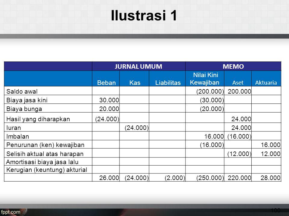 Ilustrasi 1 JURNAL UMUMMEMO Beban Kas Liabilitas Nilai Kini Kewajiban AsetAktuaria Saldo awal (200.000)200.000 Biaya jasa kini30.000 (30.000) Biaya bunga20.000 (20.000) Hasil yang diharapkan(24.000)24.000 Iuran (24.000)24.000 Imbalan 16.000(16.000) Penurunan (ken) kewajiban (16.000) 16.000 Selisih aktual atas harapan(12.000)12.000 Amortisasi biaya jasa lalu Kerugian (keuntung) akturial 26.000 (24.000) (2.000) (250.000)220.000 28.000 100
