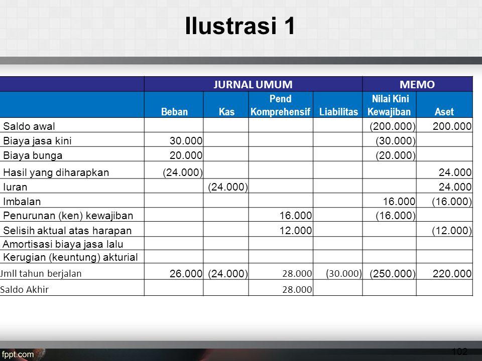 Ilustrasi 1 JURNAL UMUMMEMO Beban Kas Pend Komprehensif Liabilitas Nilai Kini KewajibanAset Saldo awal (200.000)200.000 Biaya jasa kini30.000 (30.000) Biaya bunga20.000 (20.000) Hasil yang diharapkan(24.000)24.000 Iuran(24.000)24.000 Imbalan16.000(16.000) Penurunan (ken) kewajiban16.000 (16.000) Selisih aktual atas harapan12.000(12.000) Amortisasi biaya jasa lalu Kerugian (keuntung) akturial Jmll tahun berjalan 26.000 (24.000) 28.000(30.000) (250.000)220.000 Saldo Akhir28.000 102