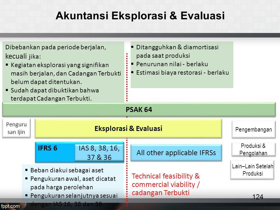 Akuntansi Eksplorasi & Evaluasi 124 Penguru san Ijin Eksplorasi & Evaluasi Pengembangan Produksi & Pengolahan Lain–Lain Setelah Produksi IFRS 6 IAS 8, 38, 16, 37 & 36 PSAK 64  Beban diakui sebagai aset  Pengukuran awal, aset dicatat pada harga perolehan  Pengukuran selanjutnya sesuai dengan IAS 16, 38 dan 36.