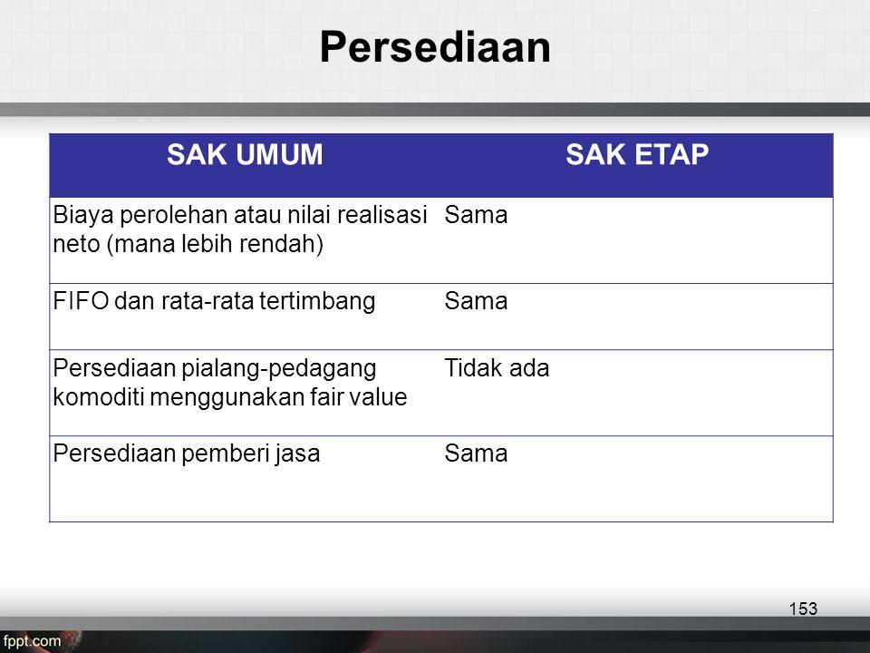 SAK UMUMSAK ETAP Biaya perolehan atau nilai realisasi neto (mana lebih rendah) Sama FIFO dan rata-rata tertimbangSama Persediaan pialang-pedagang komoditi menggunakan fair value Tidak ada Persediaan pemberi jasaSama Persediaan 153