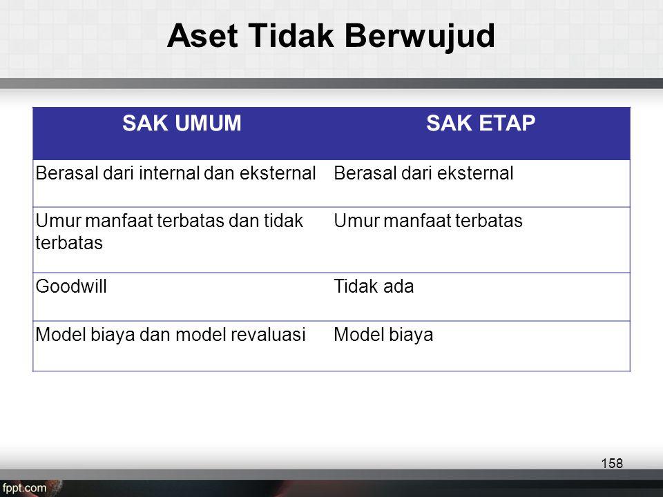 SAK UMUMSAK ETAP Berasal dari internal dan eksternalBerasal dari eksternal Umur manfaat terbatas dan tidak terbatas Umur manfaat terbatas GoodwillTidak ada Model biaya dan model revaluasiModel biaya Aset Tidak Berwujud 158