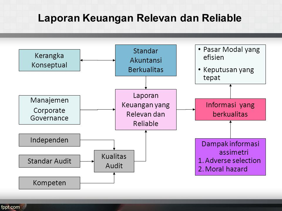 Perkembangan Tahun 2013 - Revisi 35 NOIFRSPROGRESS 1Revisi IAS 1: Presentation of Financial Statements ED PSAK 1 (2013): Penyajian Laporan Keuangan, utk berlaku efektif 1 Januari 2015 2Revisi IAS 19: Employee BenefitsED PSAK 24 (2013): Imbalan Kerja, untuk berlaku efektif 1 Januari 2015 3.Revisi IAS 27: Consolidated and Separate Financial Statements ED PSAK 4 (2013): Laporan Keuangan Tersendiri, untuk berlaku efektif 1 Januari 2015 4.Revisi IAS 28: Investments in Associates and Joint Ventures ED PSAK 15 (2013): Investasi pada Entitas Asosiasi dan Ventura Bersama, untuk berlaku efektif 1 Januari 2015 5Revisi IAS 32: Financial Instruments: Presentation Pembahasan 6Revisi IAS 36: Impairment of AssetsPembahasan 7.Revisi IAS 39: Financial Instruments: Recognition and Measurement Pembahasan